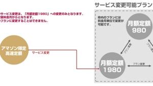AmazonSIM(アマゾン限定高速定額)、サービス変更が可能に 1GBまで速度制限なし1980円など