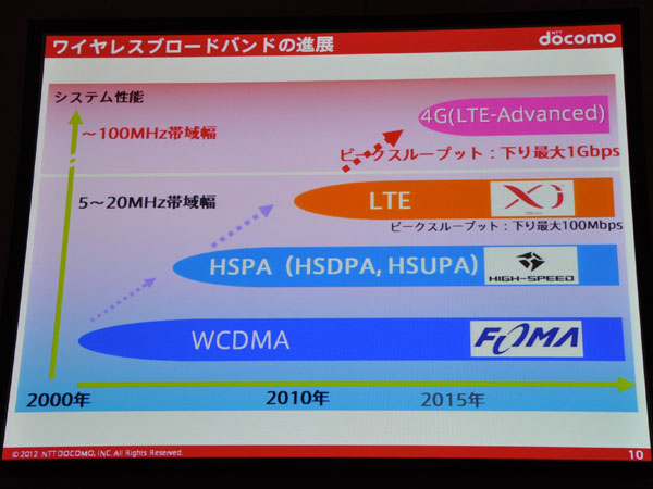 ドコモのLTE-Advancedへのロードマップ