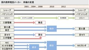 【まとめ】国内携帯電話メーカー11社→6社に 再編の変遷