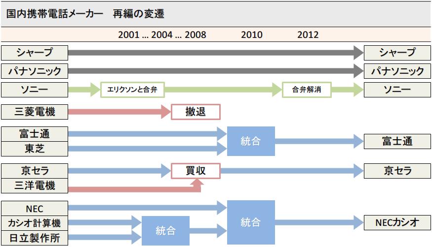 日本の携帯電話メーカー再編の変遷