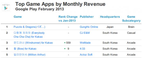 2013年2月のAndroidゲームアプリ売り上げランキング