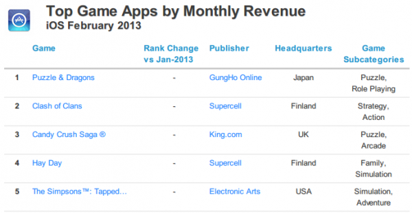 2013年2月のiOSゲームアプリ売り上げランキング