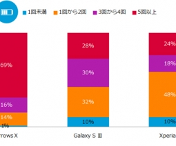 Smartphone Analytics