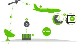 機内でもインターネットを使いたい!航空会社ごとの機内Wi-Fi対応状況まとめ