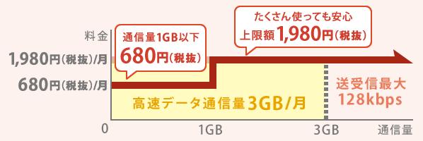 U-mobile グラフ