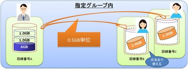 data-gift