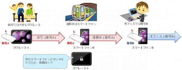 ポータブルSIM利用イメージ