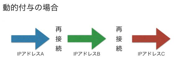 動的IP付与