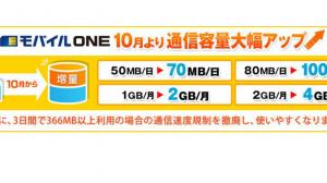 NTTコミュニケーションズ、「OCN モバイル ONE」のデータ通信容量を10月1日より増量 4GB/月で1450円など