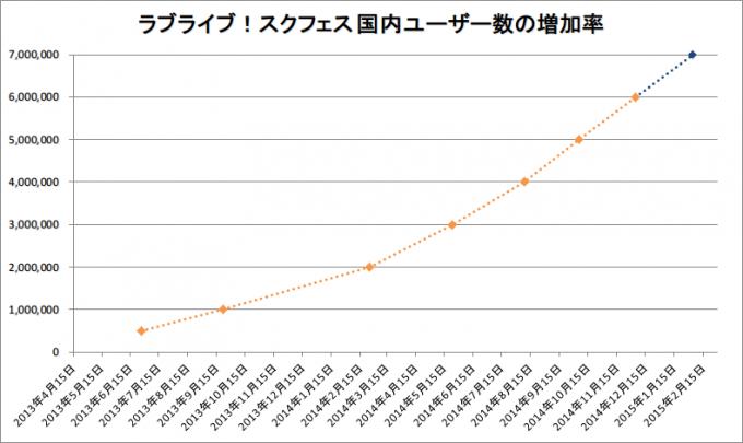 スクフェス 国内ユーザー数の増加率