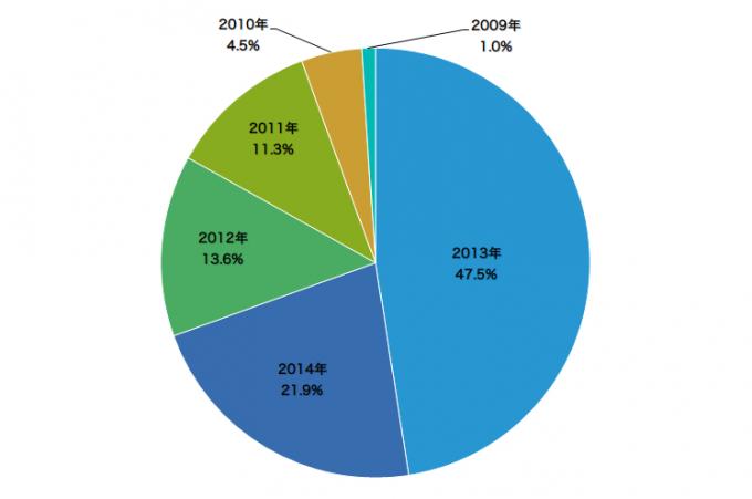 ベストバイなAndroidスマートフォン発売年別シェア