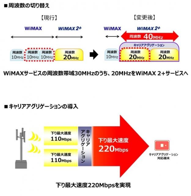 WiMAX 2+ 発表会 002