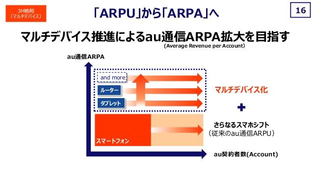 マルチデバイス ARPA